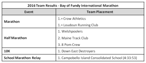 2016 Team Results